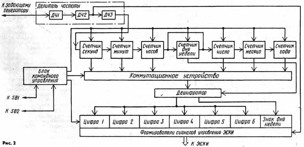 «Электроника 5 206» (рис.